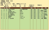 第27S:04月4週 福島牝馬S 成績