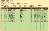 第20S:12月1週 ジャパンカップ 成績