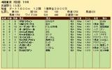 第27S:11月1週 武蔵野S 成績