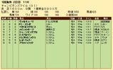 第32S:04月4週 チャンピオンズマイル 成績