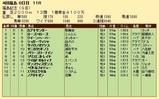 第34S:12月1週 福島記念 成績