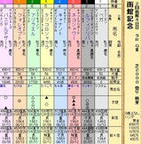 第21S:07月4週 函館記念