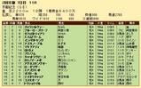 第25S:02月4週 京都記念 成績