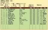 第27S:03月1週 中山記念 成績