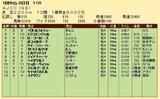 第35S:01月4週 AJCC 成績