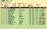 第22S:02月4週 エンプレス杯 成績