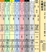 第28S:08月4週 札幌記念