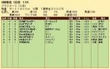 第27S:08月3週 クラスターC 成績