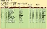 第34S:08月3週 サマーチャンピオン 成績