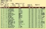 第31S:06月1週 金鯱賞 成績