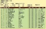 第18S:05月1週 青葉賞 成績