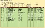 第33S:09月1週 愛チャンピオンS 成績