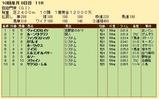第20S:10月1週 凱旋門賞 成績