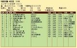 第23S:11月3週 エリザベス女王杯 成績