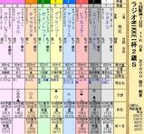 第20S:12月5週 ラジオNIKKEI杯2歳S