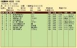 第22S:07月2週 プロキオンS 成績