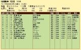 第18S:12月5週 ラジオNIKKEI杯2歳S 成績