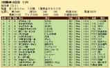 第30S:04月2週 桜花賞 成績