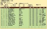 第20S:12月5週 東京大賞典 成績