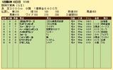 第18S:03月4週 阪神大賞典 成績