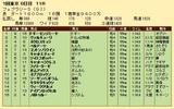第32S:02月4週 フェブラリーS 成績