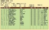 第31S:11月3週 京王杯2歳S 成績