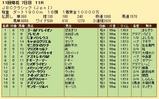 第32S:11月1週 JBCC 成績