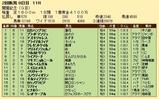 第26S:08月2週 関屋記念 成績