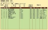 第31S:11月2週 コックスプレート 成績