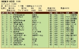 第21S:06月3週 エプソムC 成績