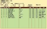 第21S:09月5週 神戸新聞杯 成績