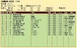 第31S:04月2週 桜花賞 成績