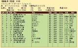 第35S:07月2週 ジャパンダートダービー 成績