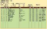 第24S:09月1週 新潟記念 成績
