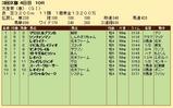 第33S:05月1週 天皇賞春 成績