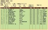 第28S:10月3週 府中牝馬S 成績