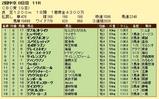 第19S:06月3週 CBC賞 成績