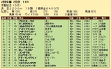 第30S:02月4週 京都記念 成績