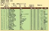 第31S:06月1週 目黒記念 成績