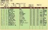 第20S:09月1週 新潟記念 成績