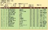 第25S:12月5週 東京大賞典 成績