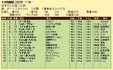 第18S:09月3週 日本テレビ盃 成績