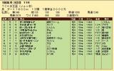 第34S:01月2週 TCK女王盃 成績