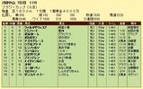 第19S:03月4週 フラワーカップ 成績