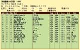 第17S:03月4週 ダイオライト記念 成績