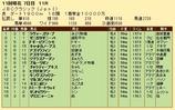 第33S:11月1週 JBCC 成績