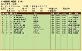 第21S:10月2週 白山大賞典 成績