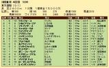 第27S:06月1週 東京優駿 成績