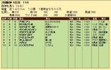 第30S:04月2週 阪神牝馬S 成績