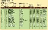 第20S:12月4週 名古屋グランプリ 成績